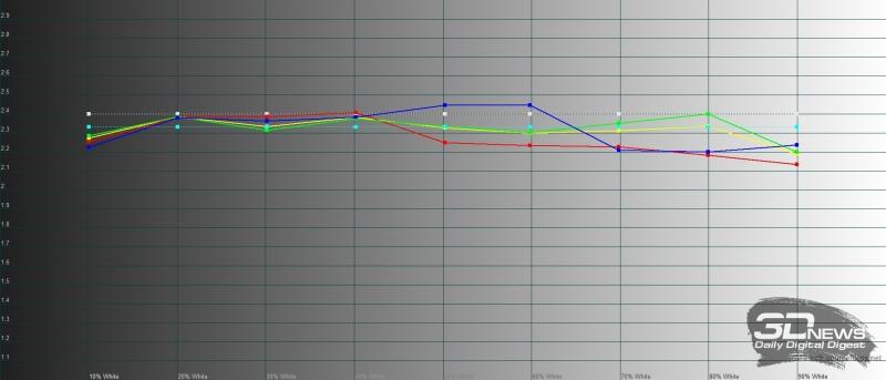 Sony Xperia 5, гамма. Желтая линия – показатели Sony Xperia 5 в профессиональном режиме (Creator Mode), пунктирная – эталонная гамма