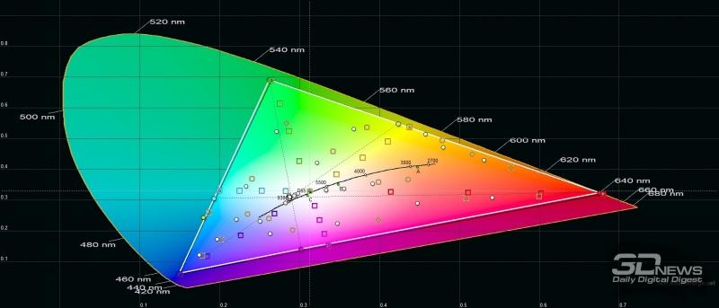 Sony Xperia 5, цветовой охват в стандартном режиме (Standard Mode). Серый треугольник – охват DCI-P3, белый треугольник – охват Sony Xperia 5
