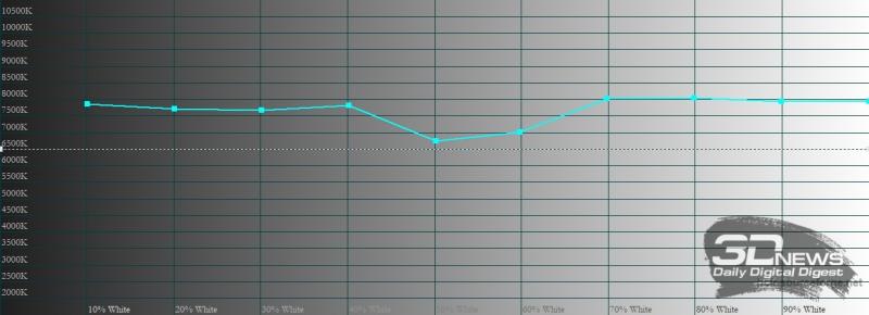 Xiaomi POCO F2 Pro, цветовая температура в «улучшенном» режиме. Голубая линия – показатели POCO F2 Pro, пунктирная – эталонная температура