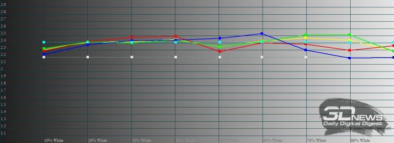 Xiaomi POCO X3 Pro, гамма в автоматическом режиме. Желтая линия – показатели POCO X3 Pro, пунктирная – эталонная гамма